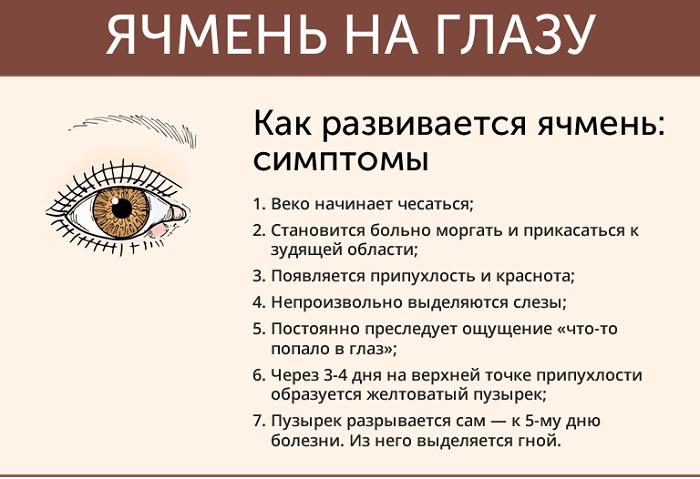 Проявление ячменя на глазу